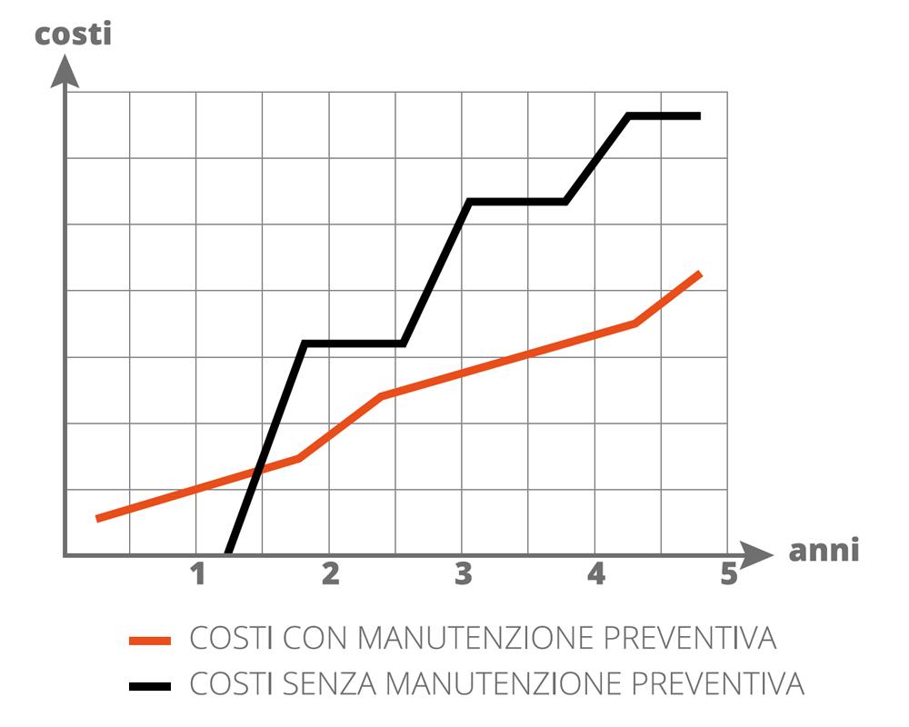 Grafico costi manutenzione